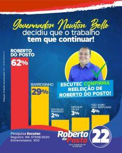 Pesquisa Escutec Confirma Reeleição de Roberto do Posto em Governador Newton Bello.