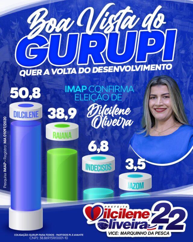 IMAP Aponta vitória de Dilcilene Oliveira em Boa Vista do Gurupi